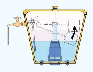 Fonctionnement d'un robinet flotteur