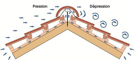 l'importance de la ventilation de la toiture. - distriartisan