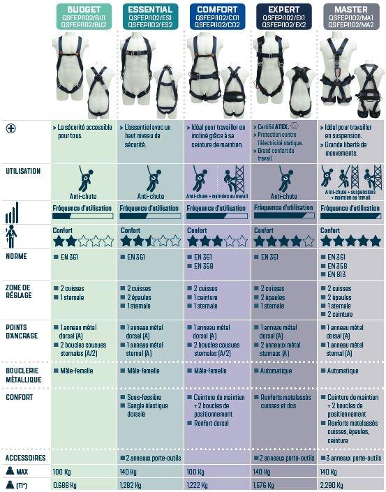 Infographie des harnais anti-chute Unyc