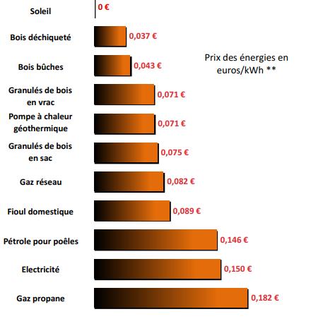 Infographie prix des énergies
